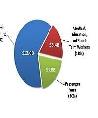 International visitors spend $19.1 billion in US in September 2014