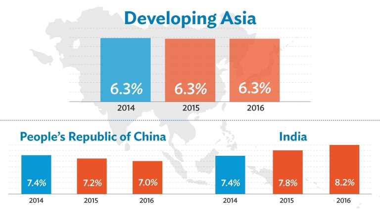 ADB sees strong  growth for Developing Asia in 2015 and 2016