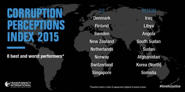 Denmark best, Somalia worst performer in Corruption Perceptions Index 2015