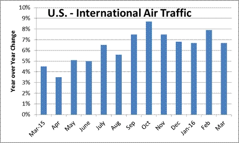 United States- International air passenger traffic up 7 percent