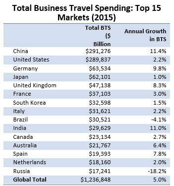 Global business travel spend topped $1.2 Trillion in 2015