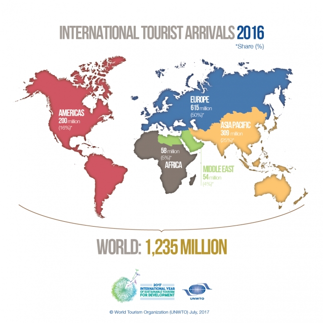 International tourist arrivals up in January-April of 2017