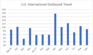 U.S.international travel up in 2017 , outbound travel 80.2 million last year