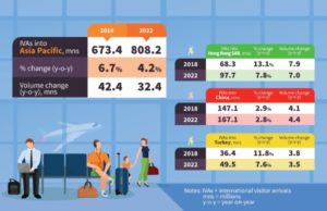 Asia Pacific destinations to receive 673 million visitors in 2018 : PATA